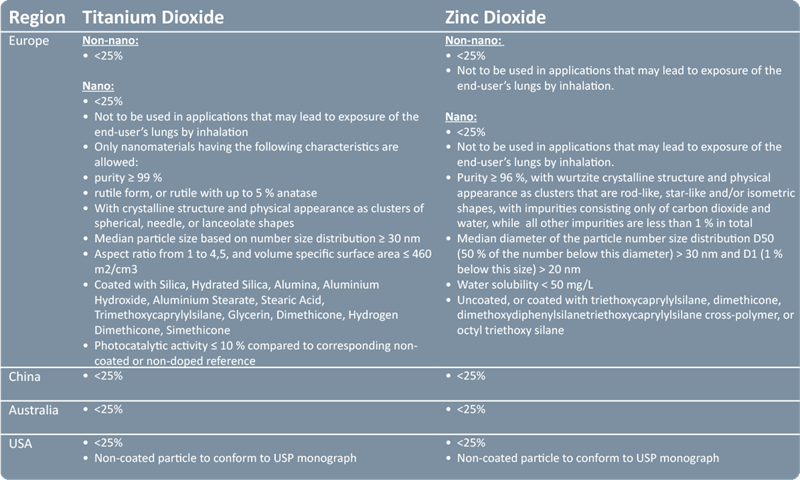 Titanium dioxide and zinc oxide regulations in main markets for sun care
