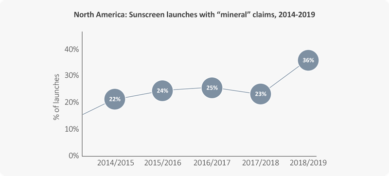 Sunscreen launches with mineral claims - north america