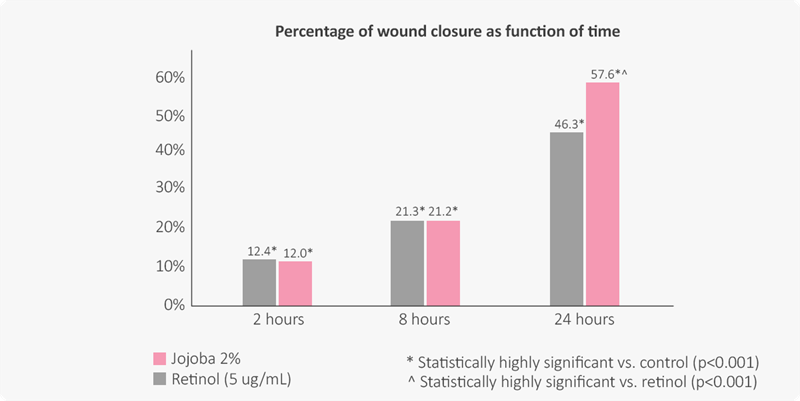 Percentage of wound closure as a function of time. Jojoba oil performs on par with retinoids