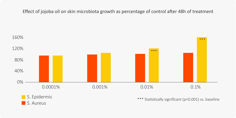 Jojoba oil positively rebalances skin microbiome